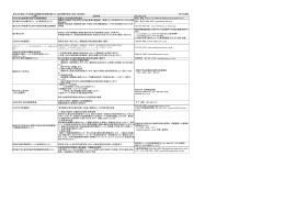 東日本大震災に伴う全国水産実験所長会議支援リスト(追加情報が