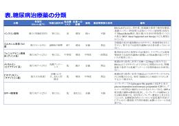 表.糖尿病治療薬の分類