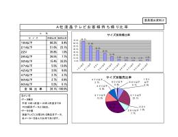 委員提出資料2 液晶テレビのお客様お持ち帰り比率について(岡嶋委員)