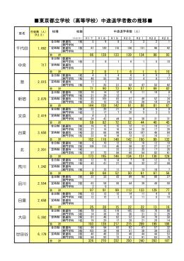 当日資料4(都立高校中途退学者数、ひきこもり人数推計資料)