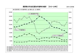 長野県の刑法犯認知件数等の統計 【H3~24年】