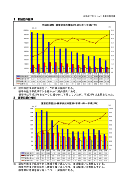 1 刑法犯の推移 ※ 認知件数は平成14年をピークに減少傾向にある
