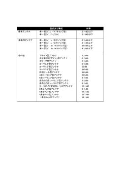 型式及び構成 利得 標準アンテナ 単一型(V)λ /4(ホイップ型) 単一型