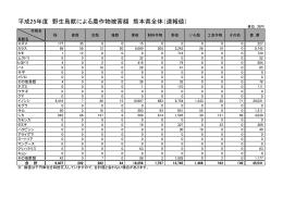 平成25年度 野生鳥獣による農作物被害額 熊本県全体(速報値)
