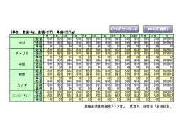 (単位:数量=kg、金額=千円、単価=円/kg) CSVダウンロード