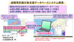 避難等防護対策支援データベースシステム概要