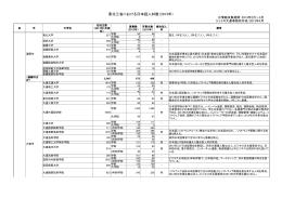 東北三省における日本語人材数(2013年)