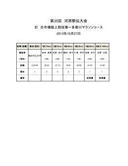 第35回 河原駅伝大会 - 横浜市立大学陸上競技部
