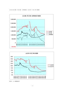 出生数・死亡数・自然増加の推移 -500,000 0 500,000 1,000,000