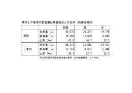 統計から見た燕市と三条市 ()