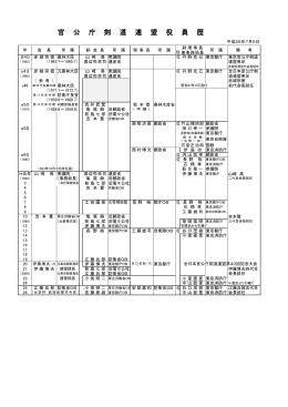 官 公 庁 剣 道 連 盟 役 員 歴
