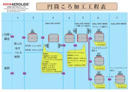 円 筒 こ ろ 加 工 工 程 表