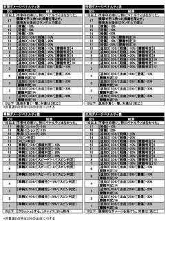 ダメージペナルティ表