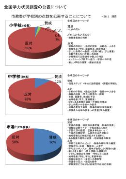 全国学力状況調査の公表について