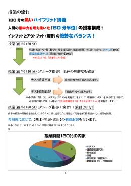 授業の流れ 熱いハイブリッド講義 の授業構成!