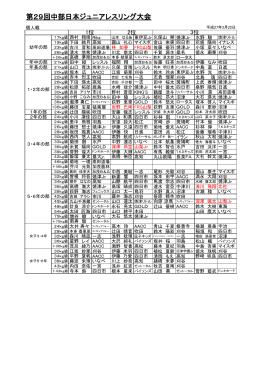 第29回中部日本ジュニアレスリング大会