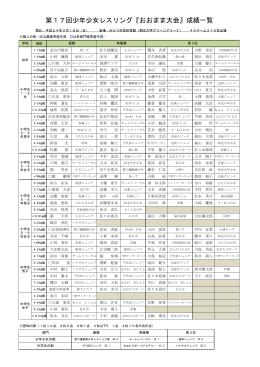 第17回少年少女レスリング『おおまま大会』成績一覧