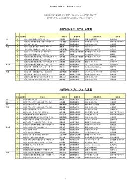 A部門バレエジュニア3 入賞者 A部門バレエジュニア2 入賞者 8月28日