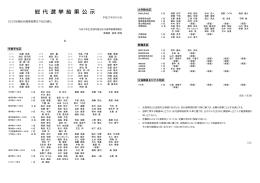 総 代 選 挙 結 果 公 示