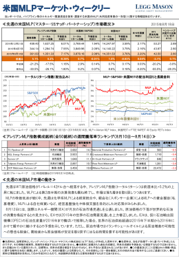 米国MLPマーケット・ウィークリー - レッグ・メイソン・アセット・マネジメント
