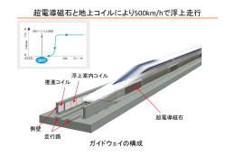 超電導磁石と地上コイルにより500km/hで浮上走行