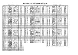 第27回駅伝・マラソン競走大会結果【マラソンの部】