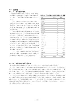 10.昆虫類 - 岐阜市ホームページへ