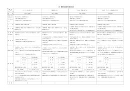 追加資料③ 緊急性耐震貯水槽比較検討表