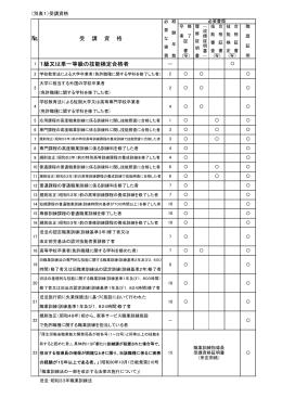職業訓練指導員免許 - 埼玉県