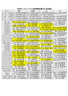 第3回オープントーナメント世界総極真近畿大会 試合結果