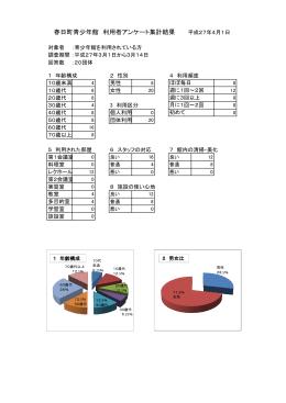 春日町青少年館利用者アンケート集計結果(PDF:292KB)