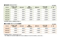 宅急便(クロネコヤマト) 佐川急便・ゆうパック(日本郵便)
