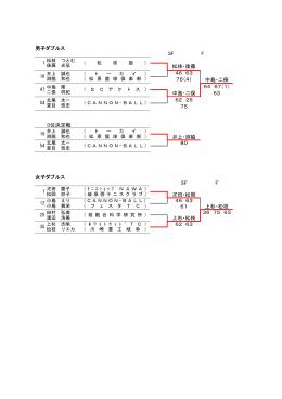 男子ダブルス SF F 松枝・後藤 46 63 76(4) 中島・二俣 64 67(1