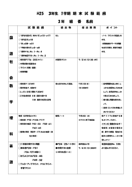 H25 3年生 1学期 期 末 試 験 範 囲 3 年 組 番 名前 国 語 社 会 数 学 理