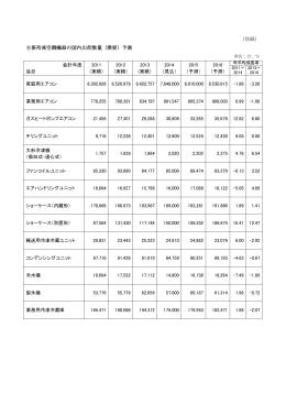 (別紙) 主要冷凍空調機器の国内出荷数量(需要)予測 会計年度 品目