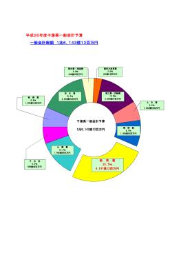 千葉県一般会計予算(当初予算、教育費の割合)(PDF:31KB)