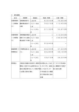 貸切運賃(PDF:7 KB)