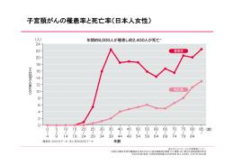 子宮頸がんの罹患率と死亡率(日本人女性)