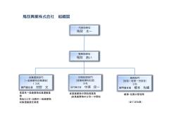 鳥取興業株式会社 組織図