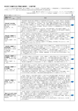 東京商工会議所史及び関連文献案内 (出版年順)