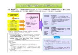 ひょうご農商工連携ファンド事業スキーム図(PDF:30KB)
