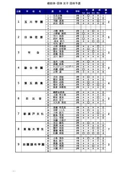 都総体・団体 女子 団体予選 1 東 海 大 菅 生 田 園 調 布 学 園 2 日 体