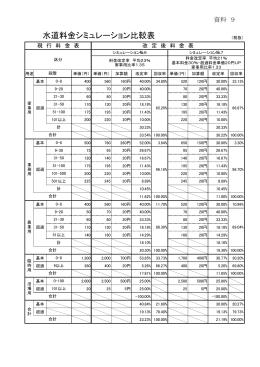 水道料金シミュレーション比較表(PDF:28KB)