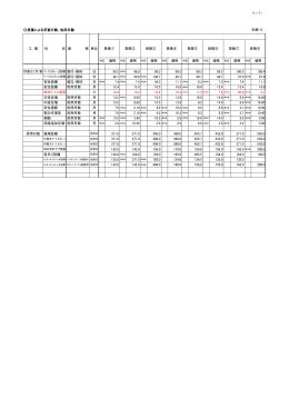 (1/1) 見積による所要日数、供用日数 別紙