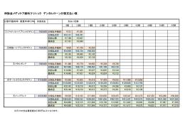 伸詠会メディケア歯科クリニック デンタルローン分割支払い表