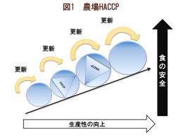 図1 農場HACCP