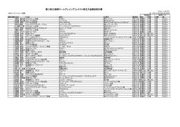 第21回SC接客ロールプレイングコンテスト東北大会競技者名簿