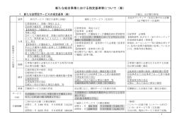新たな総合事業における指定基準等について(案)(PDFファイル