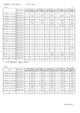 給食調理員・栄養士配置状況 [82KB pdfファイル]