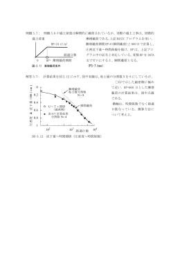 例題 3.7: 例題 3.6 の盛土荷重は瞬間的に載荷されている